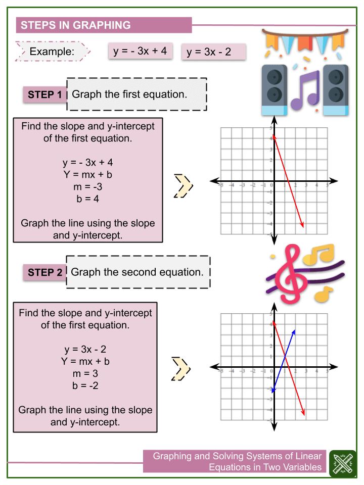 Graphing and Solving Systems of Linear Equations in Two Variables (2)