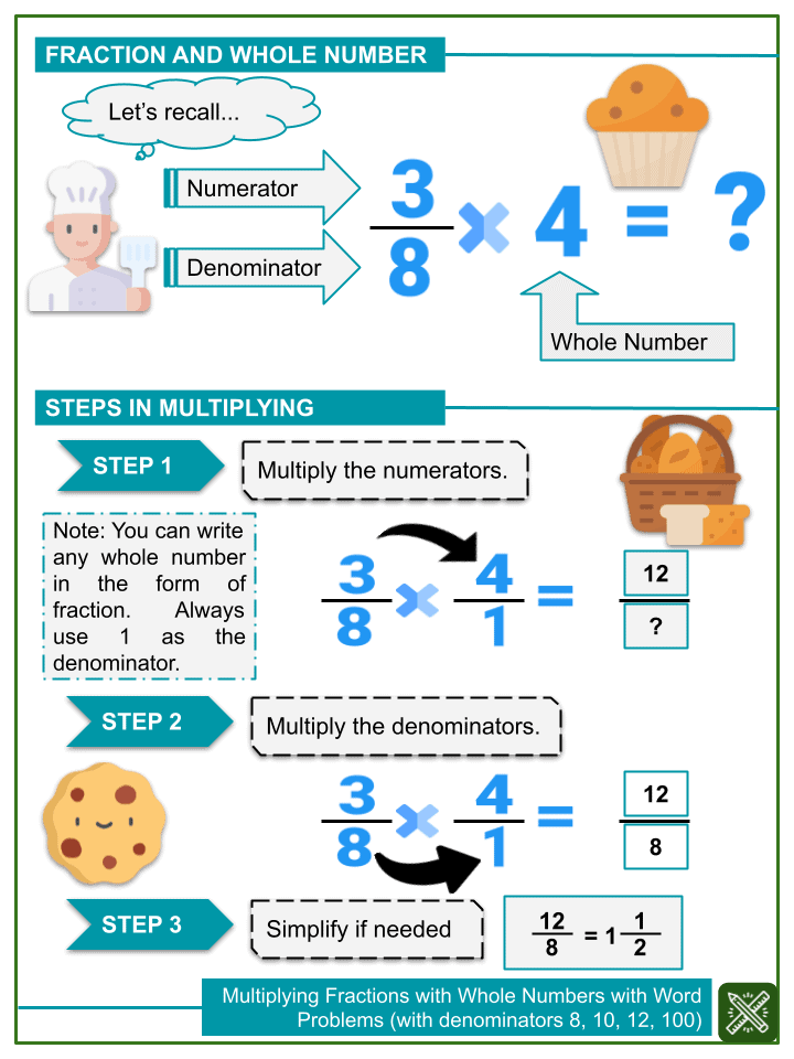 Multiplying fractions with whole numbers with word problems (with denominators 8, 10, 12, 100).pptx (1)
