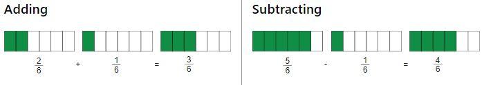 Fraction bars showing 2/6 + 1/6 = 3/6