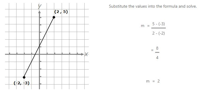 coordinates 2,5 and -2,-3 joined by a line on a coordinate grid