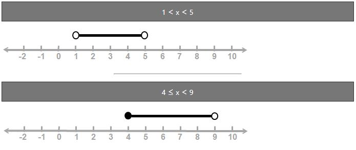 x greater than or equal to 4 and less than 9 shown on a numberline